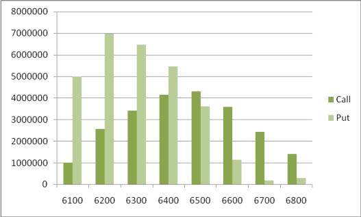 NIFTY OI Distribution