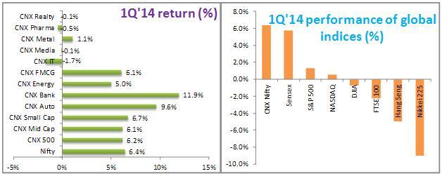 Chart 1- 1Q14 Performance