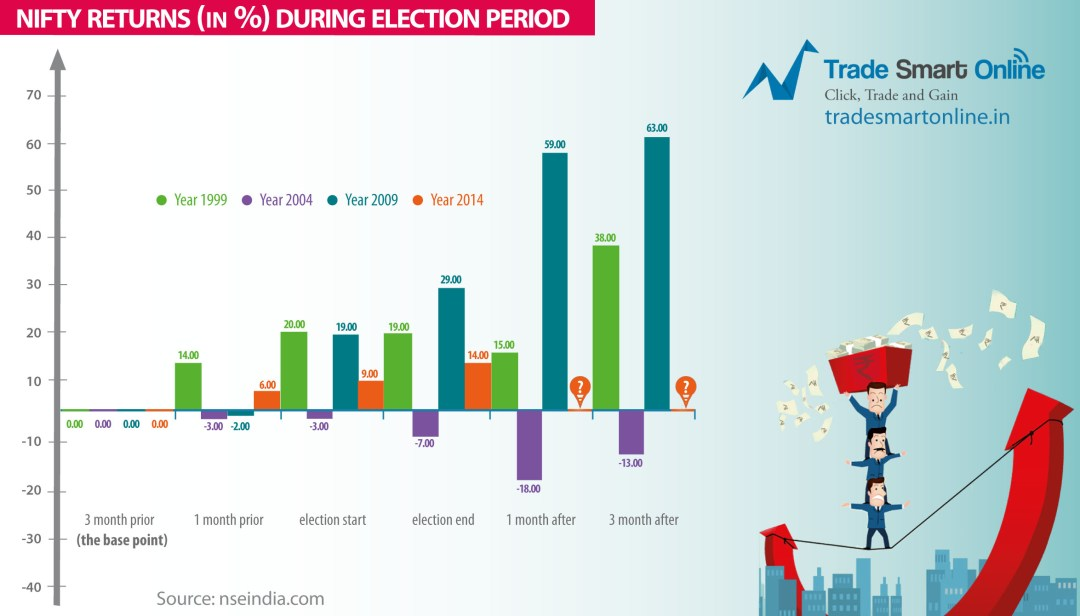 Nifty returns during elections