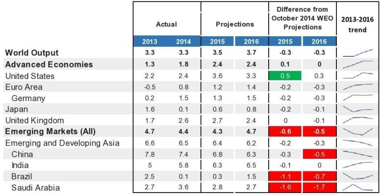 World Output Trend