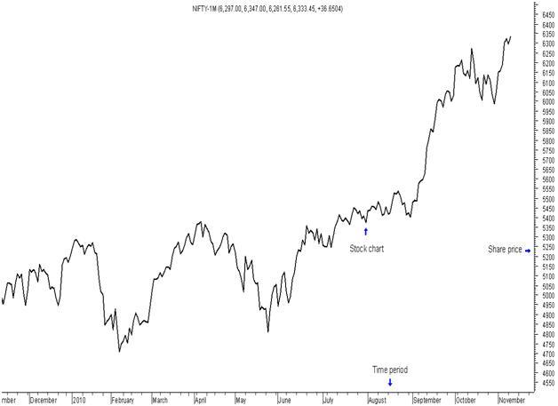 Decoding Charts
