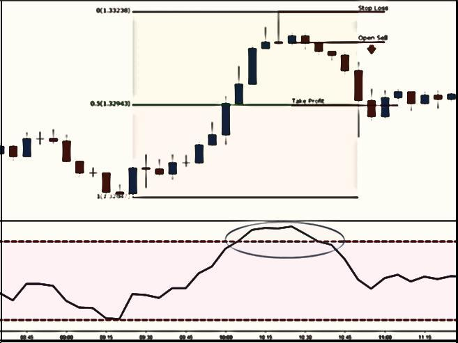 Scalp Trading