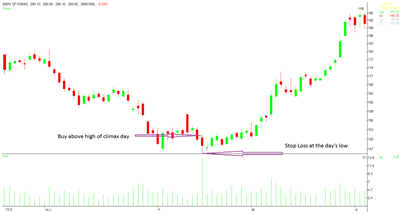Stop loss at the Day;s low