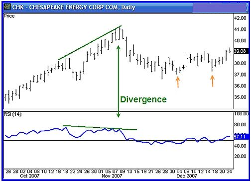 Importance of Divergence