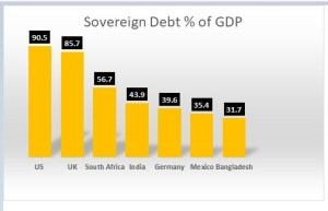 Sovereign Debt as % of GDP