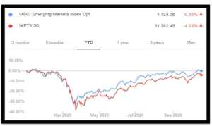Nifty 50 and MSCI EM Performance