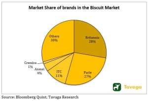 Market Share of brands in the Biscuit Market