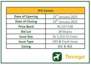 HFFC IPO Details