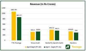 Revenue of Peers