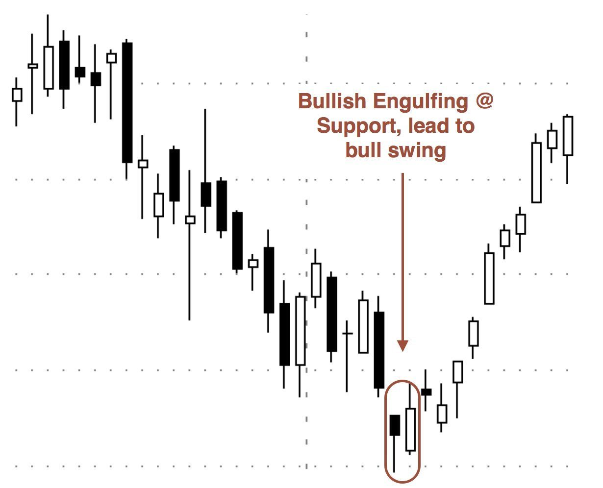 Top 3 Candlestick Patterns for Bull Markets • TradeSmart