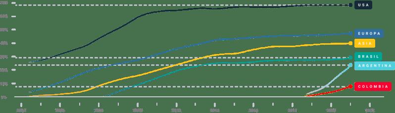crecimiento de región MIN