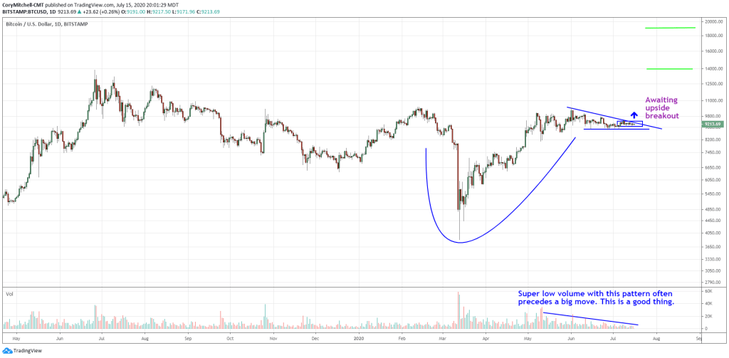 bitcoin cup and handle pattern with upside targets July 15 2020