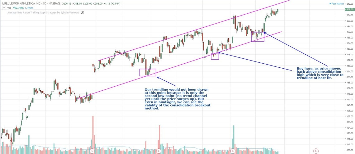 consolidation breakout entries for trend channel trading strategy