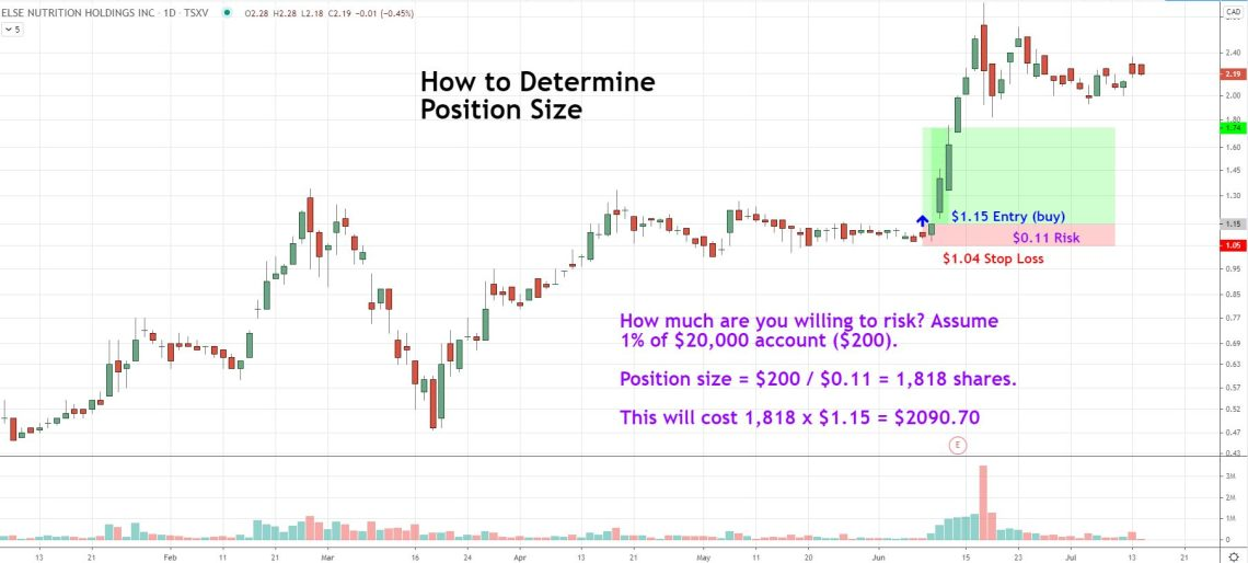 example of how to determine position size using a percent-risk method