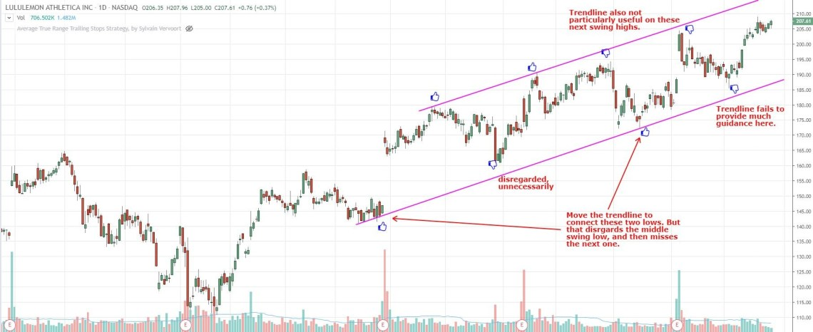 poorly drawn trend channel don't capture the price waves