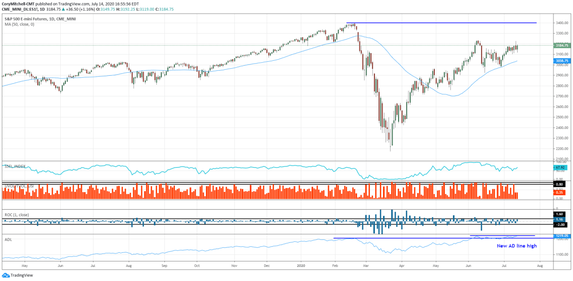 S&P 500 stock market outlook as of July 14 2020