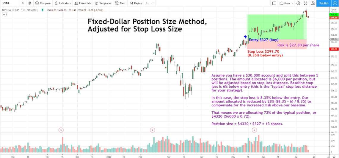fixed dollar position sizing with an adjustment for stop loss size