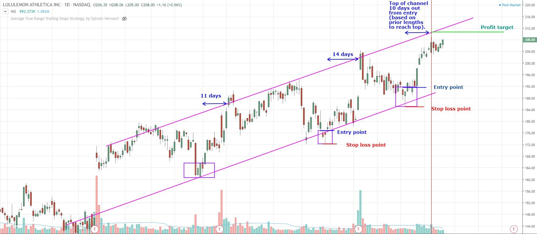 How to Swing Trade Stocks with The Trend Channel Trading Strategy -  TradeThatSwing