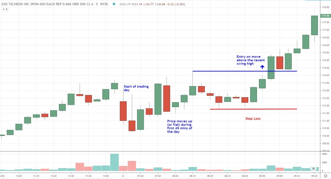 entry example on breakout and run day trading strategy if price moves up or is flat after the open