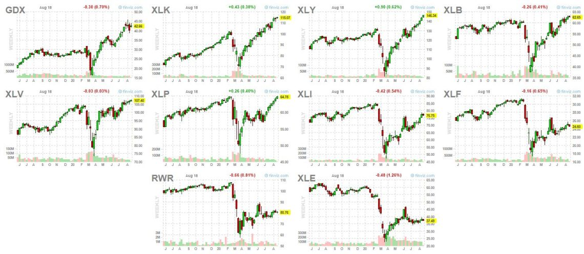 sector etf chart list sorted by 6-month performance August 18 2020