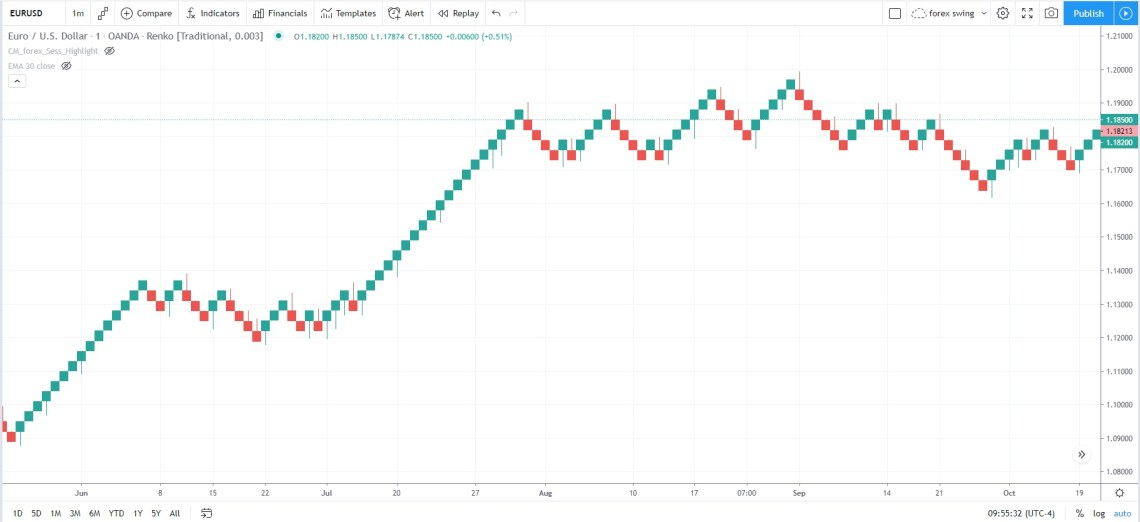 EURUSD renko chart with 30 pips boxes and wicks