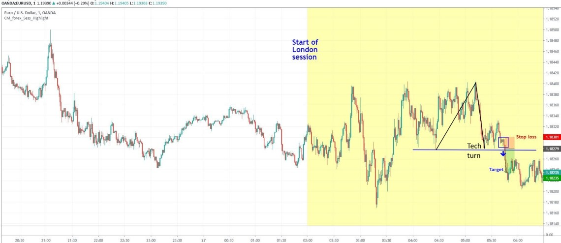 technical turnaround day trading strategy in EURUSD