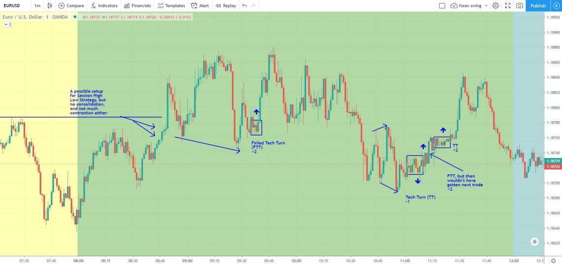 EURUSD day trade examples for strategies on Sept 14