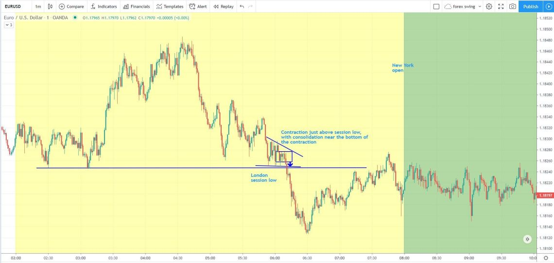 eurusd session high low day trading strategy example
