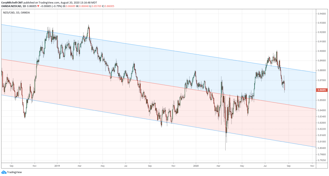 NZDCAD chart with price declining off top of channel