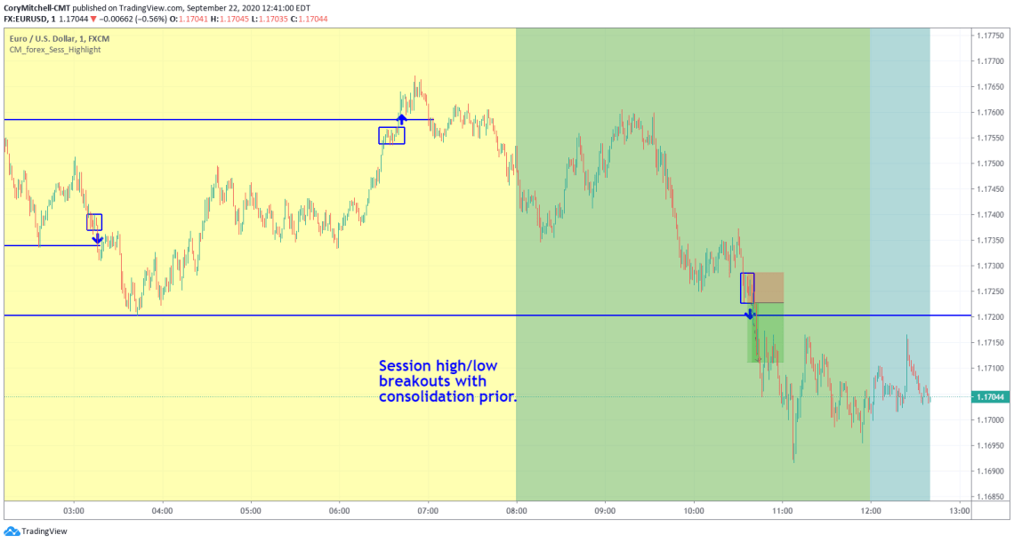 EURUSD session high low strategy examples Sept. 22 2020