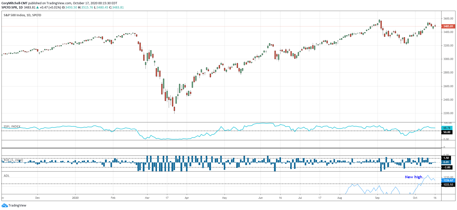 S&P 500 chart with indicator for assessing whether to swing trade stocks on the long side