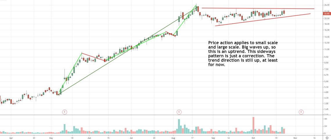 stock chart depicting large up waves during uptrend followed by sideways smaller correction