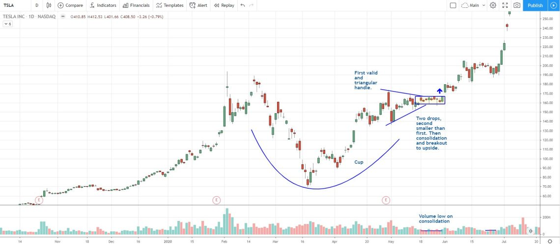 TSLA cup and handle pattern with specific handle criteria