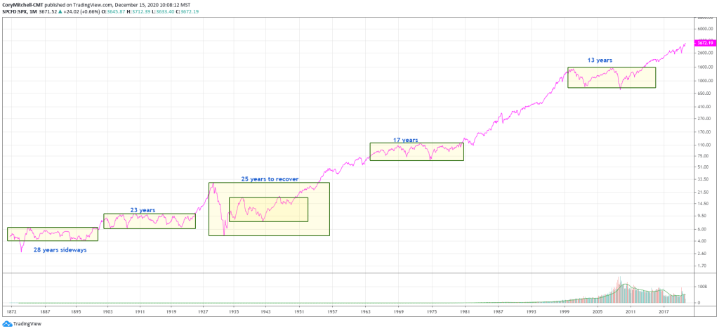 long-term S&P 500 showing periods where market rose very little