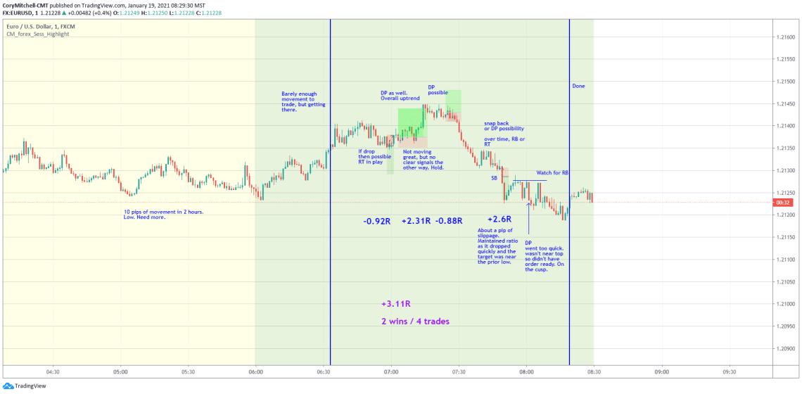 EURUSD day trading Jan. 19