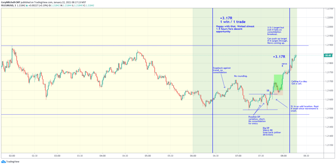 EURUSD day trading Jan. 22