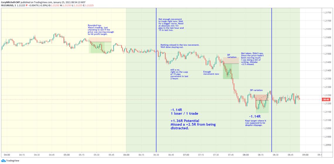 Jan. 25 EURUSD day trading