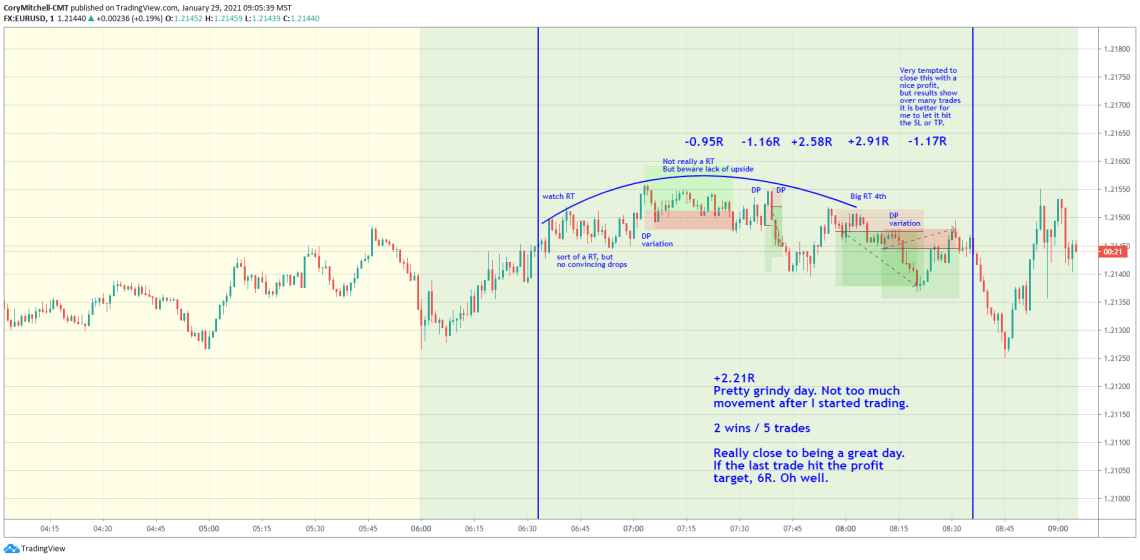 EURUSD day trading with double pump variation