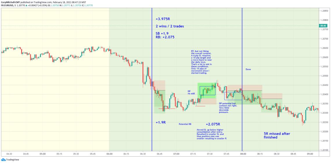 EURUSD day trading Feb. 17