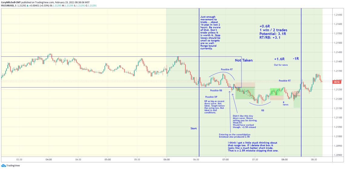 EURUSD day trading trades Feb. 19