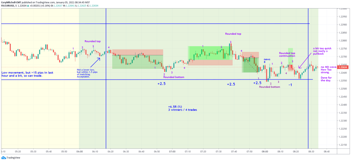 EURUSD day trading with rounded bottoms and rounded tops
