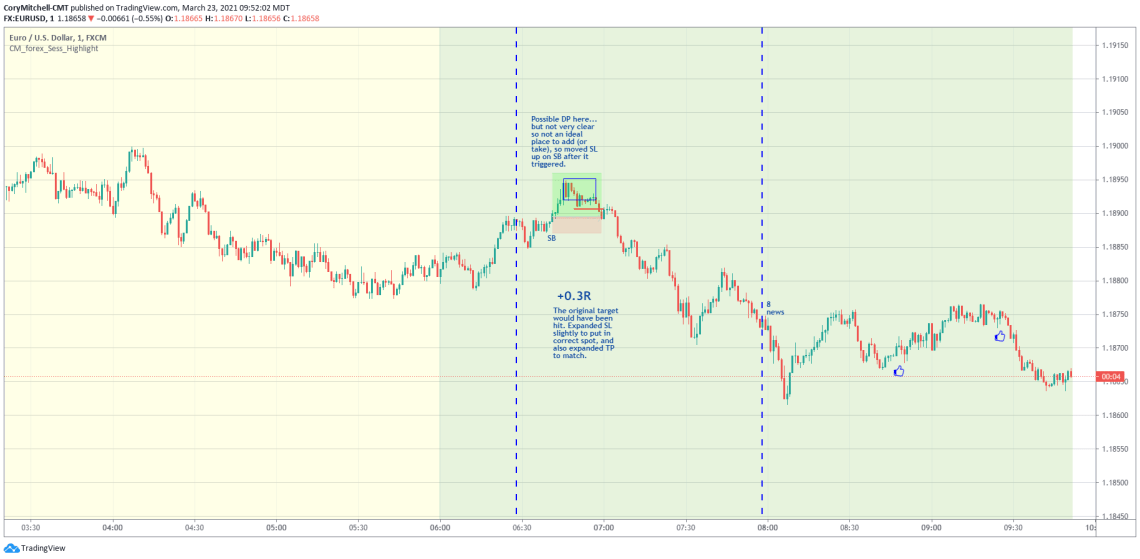 EURUSD day trading March 23