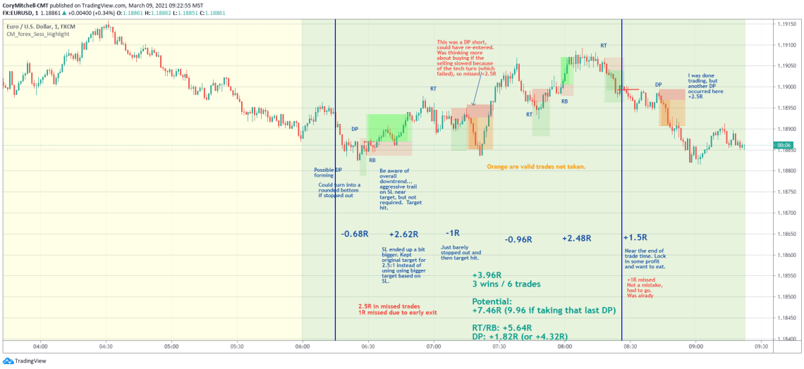 EURUSD day trading strategy examples 1-minute chart