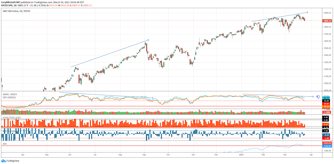 S&P 500 chart with market health indicators turning bearish