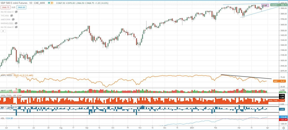 S&P 500 stock market outlook with market health indicators March 31