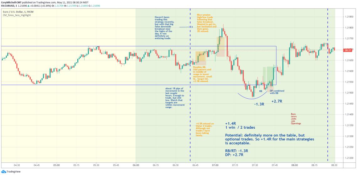 EURUSD day trading strategy examples May 11