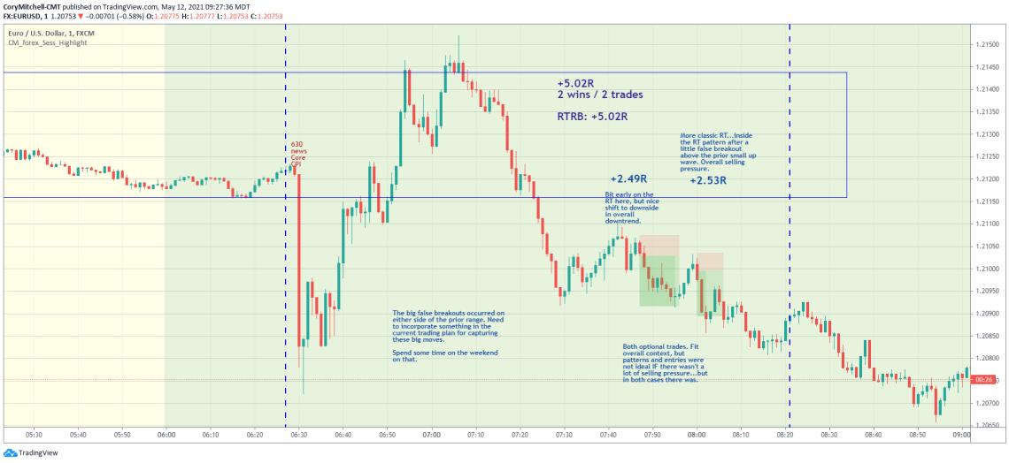 EURUSD day trading strategy examples May 12