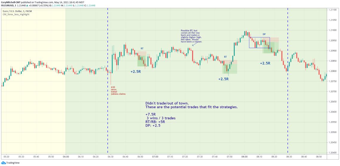 EURUSD day trading strategy examples May 13