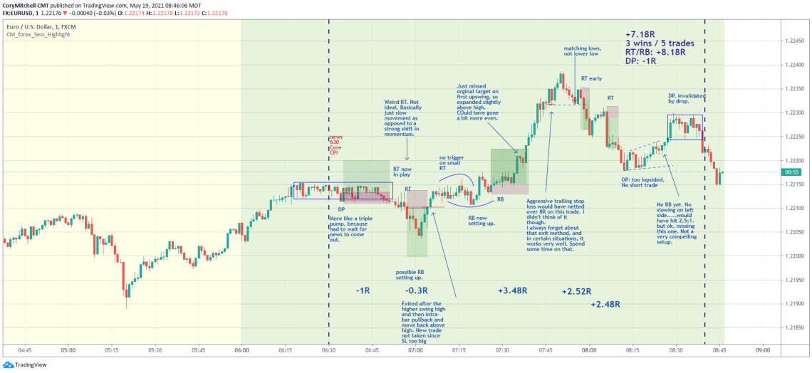 May 19 rounded top and bottoms EURUSD day trading examples