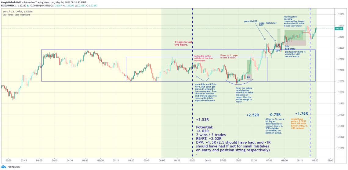EURUSD day trade strategy examples May 24